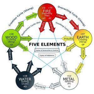 5 elementen,Feng Shui,vuur,aarde,metaal,water,hout,cyclus,versterken,verzwakken,vernietigen